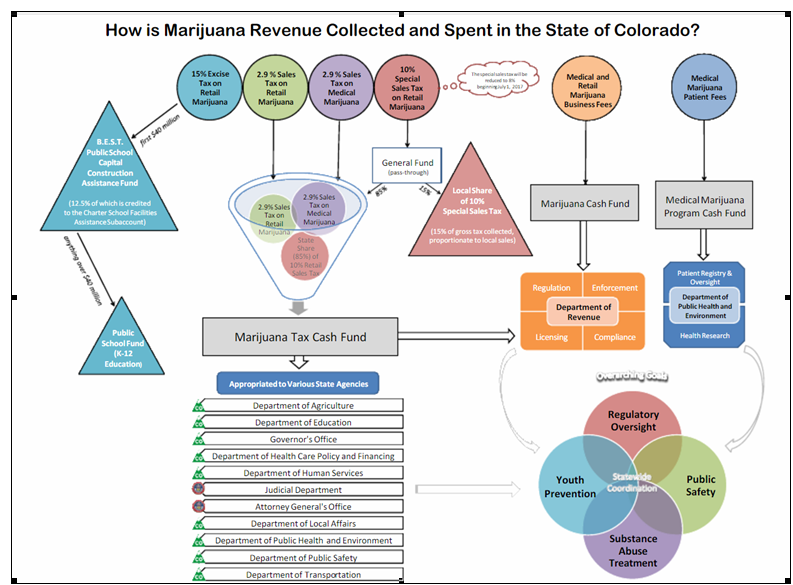chart of where the marijuana money goes in colorado